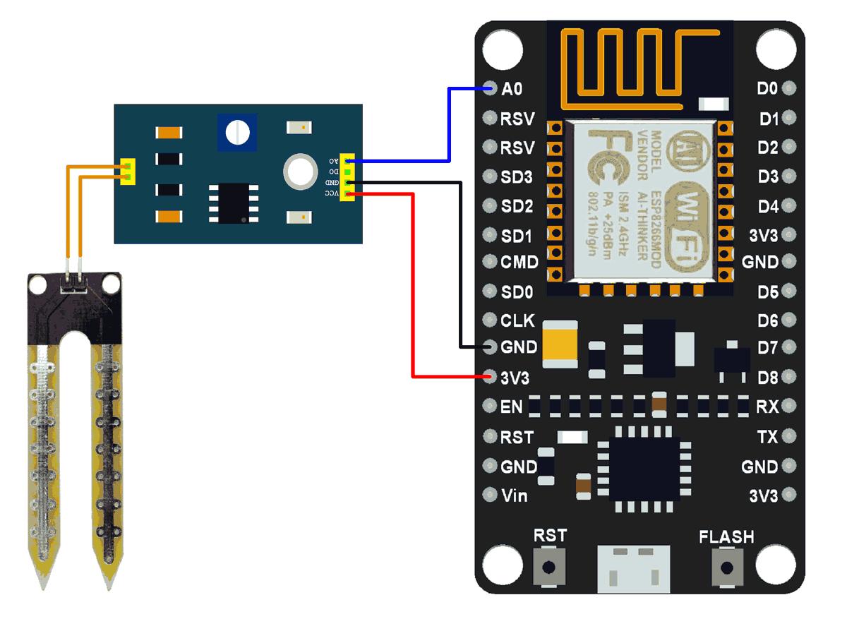 Iot Platform Sensors And Actuators Interaction Technology Infob3it